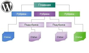 ctruktura-sajta-na-wordpress